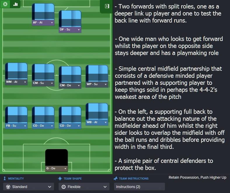 Bochum 1st tactic